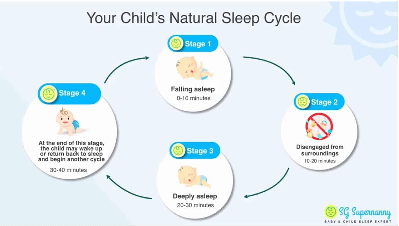 SG Supernanny Sleep Baby Sleep Online Video Training ...
